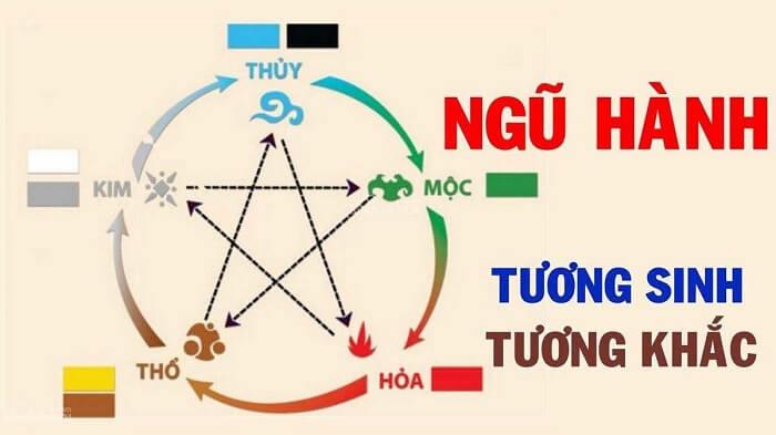 ngu-hanh-tuong-sinh-tuong-khac-cua-menh-tho
